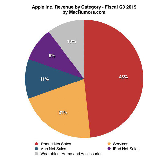 Apple-report-Q3-2019 Apple wins the Q3 / 2019: highest Q3 revenue in history.  %Post Title, %Image Name